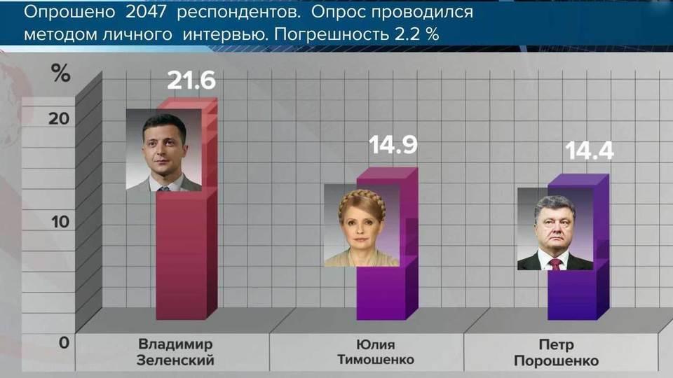 Рейтинг кандидатов в президенты Украины 2019 на сегодня, 28 марта