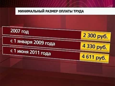 бюст минимальный размер заработной платы на 2016 год квартиры Район