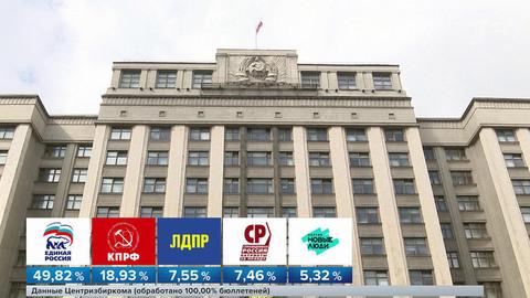 Центризбирком после трехдневных выборов вГосдуму обработал все 100% протоколов