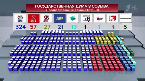 Назаседании ЦИК подводят окончательные итоги выборов вГосдуму восьмого созыва